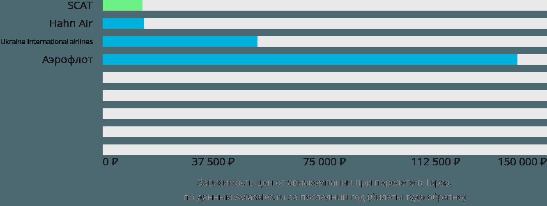 Динамика цен в зависимости от авиакомпании, совершающей перелет в Тараз