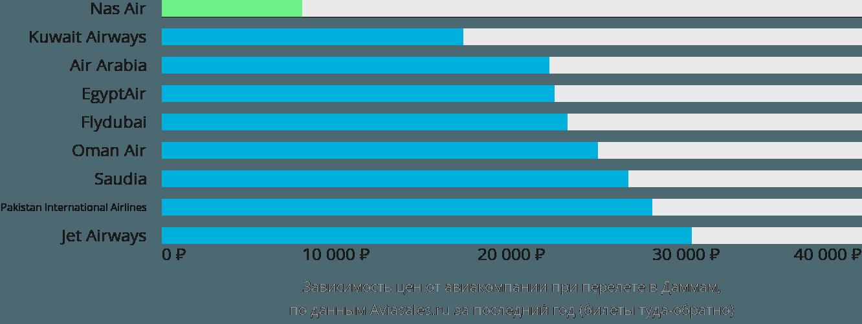 Динамика цен в зависимости от авиакомпании, совершающей перелет в Даммам
