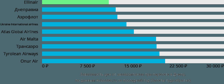 Динамика цен в зависимости от авиакомпании, совершающей перелет в Днепр