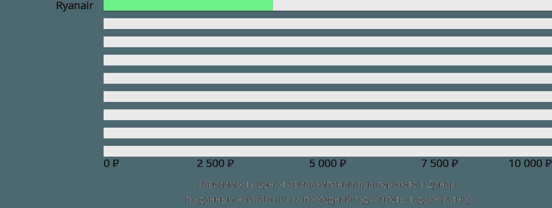 Динамика цен в зависимости от авиакомпании, совершающей перелет в Динар