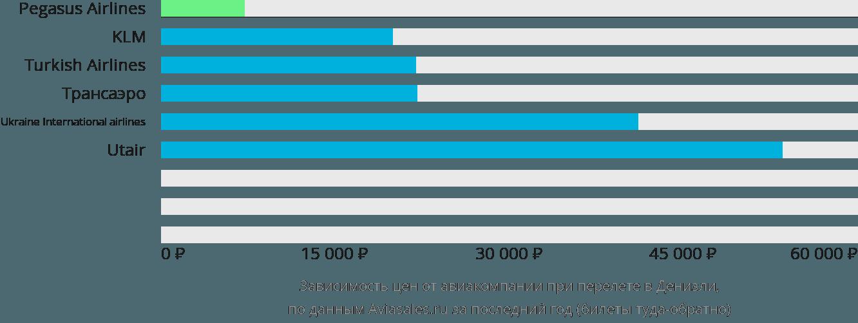 Динамика цен в зависимости от авиакомпании, совершающей перелет в Денизли