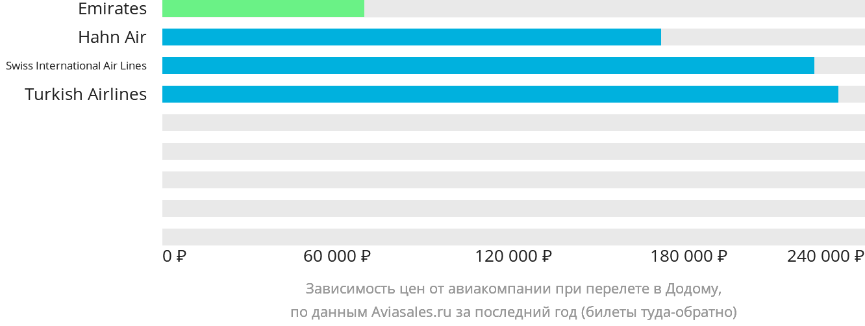Динамика цен в зависимости от авиакомпании, совершающей перелет в Додому