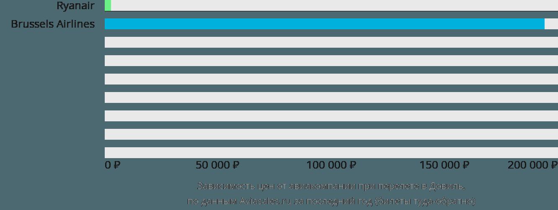 Динамика цен в зависимости от авиакомпании, совершающей перелет в Довиль