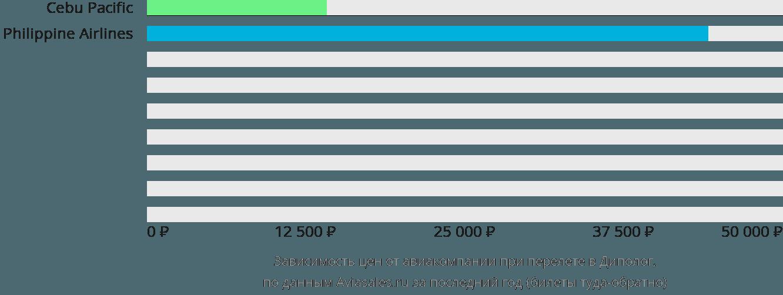 Динамика цен в зависимости от авиакомпании, совершающей перелет в Диполог
