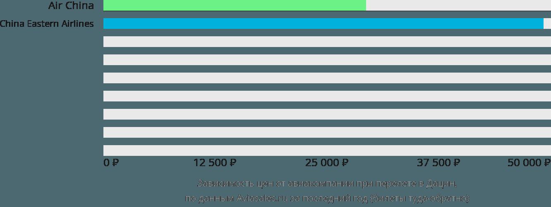 Динамика цен в зависимости от авиакомпании, совершающей перелет в Дацин