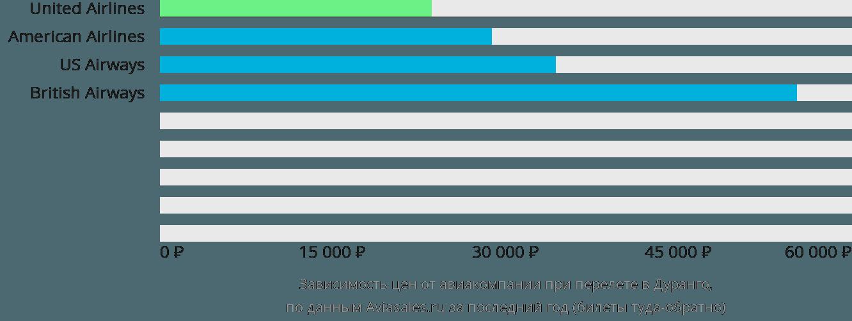 Динамика цен в зависимости от авиакомпании, совершающей перелет в Дуранго