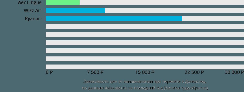 Динамика цен в зависимости от авиакомпании, совершающей перелет в Донкастер