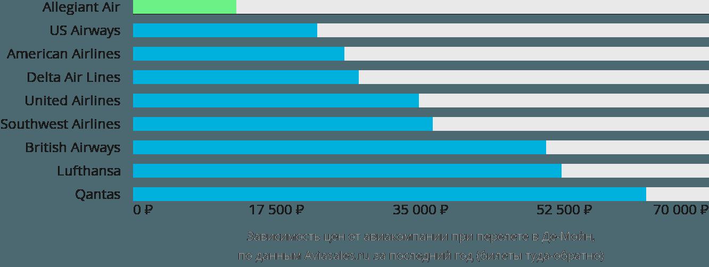 Динамика цен в зависимости от авиакомпании, совершающей перелет в Де-Мойн