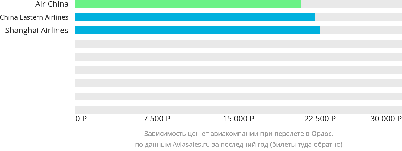 Динамика цен в зависимости от авиакомпании, совершающей перелет в Ордос