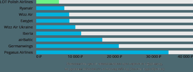 Динамика цен в зависимости от авиакомпании, совершающей перелет в Дортмунд