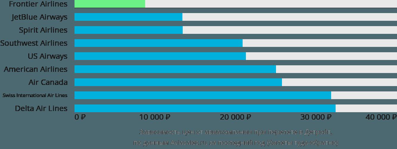 Динамика цен в зависимости от авиакомпании, совершающей перелет в Детройт