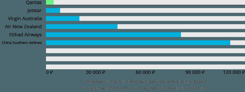 Динамика цен в зависимости от авиакомпании, совершающей перелет в Дунедин
