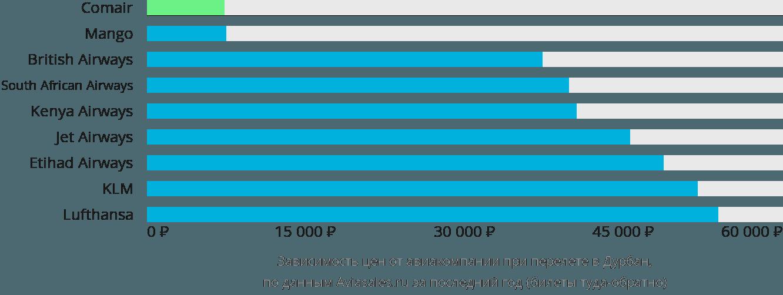 Динамика цен в зависимости от авиакомпании, совершающей перелет в Дурбан
