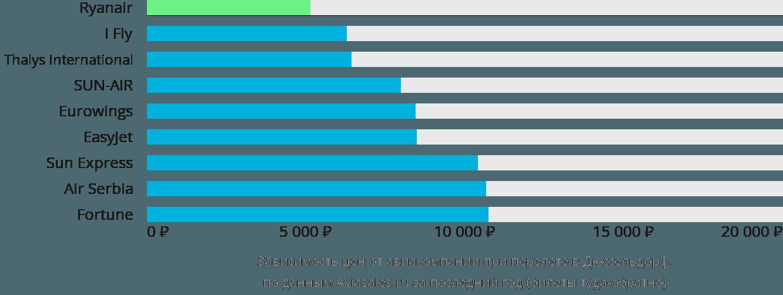 Динамика цен в зависимости от авиакомпании, совершающей перелет в Дюссельдорф