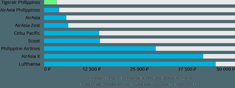 Динамика цен в зависимости от авиакомпании, совершающей перелет в Давао