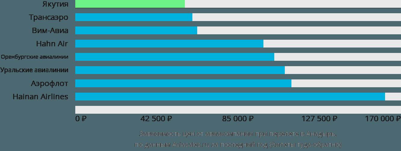 Динамика цен в зависимости от авиакомпании, совершающей перелет в Анадырь