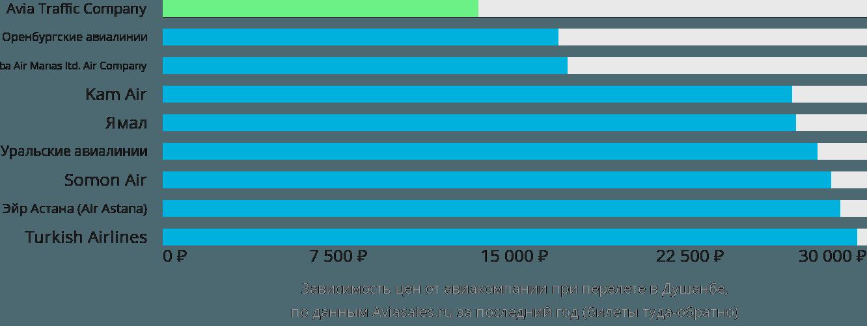 Динамика цен в зависимости от авиакомпании, совершающей перелет в Душанбе