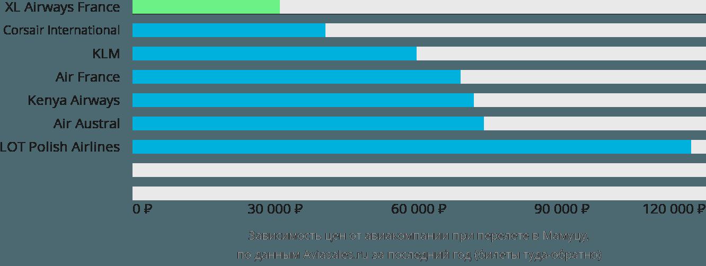 Динамика цен в зависимости от авиакомпании, совершающей перелет в Мамуцу