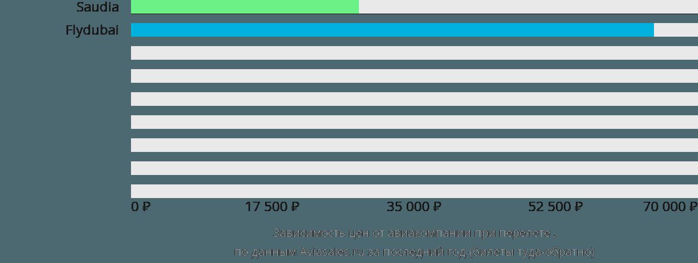 Динамика цен в зависимости от авиакомпании, совершающей перелет Неджран