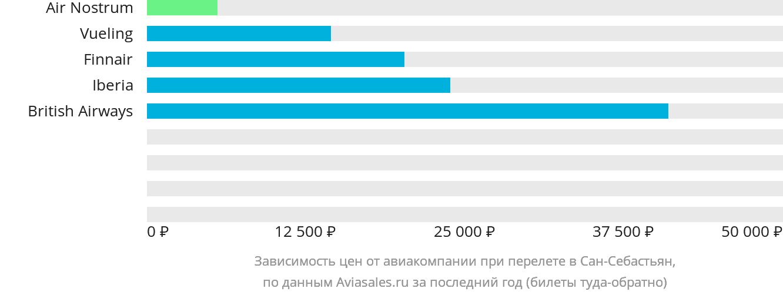 Динамика цен в зависимости от авиакомпании, совершающей перелет в Сан-Себастьян
