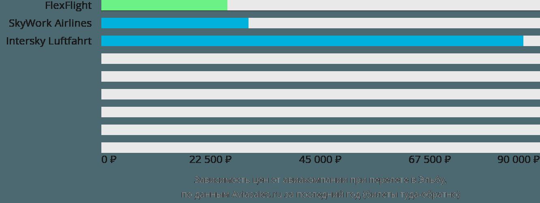 Динамика цен в зависимости от авиакомпании, совершающей перелет в Эльбу