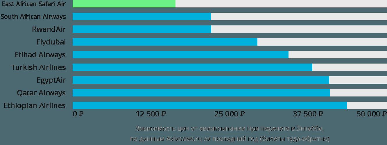 Динамика цен в зависимости от авиакомпании, совершающей перелет в Энтеббе