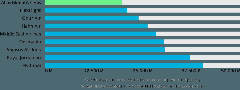 Динамика цен в зависимости от авиакомпании, совершающей перелет Арбил