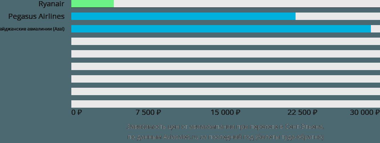 Динамика цен в зависимости от авиакомпании, совершающей перелет Сент-Этьен