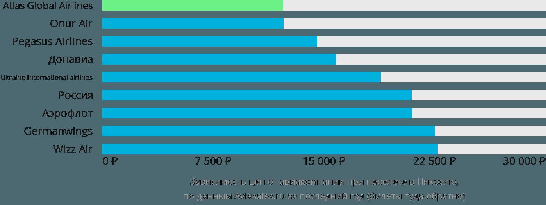 Динамика цен в зависимости от авиакомпании, совершающей перелет в Никосию