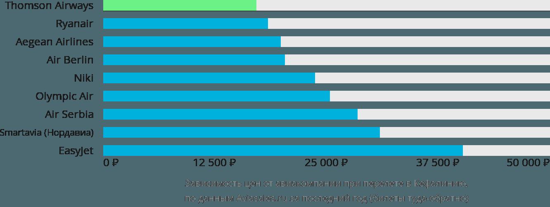Динамика цен в зависимости от авиакомпании, совершающей перелет в Кефалинию