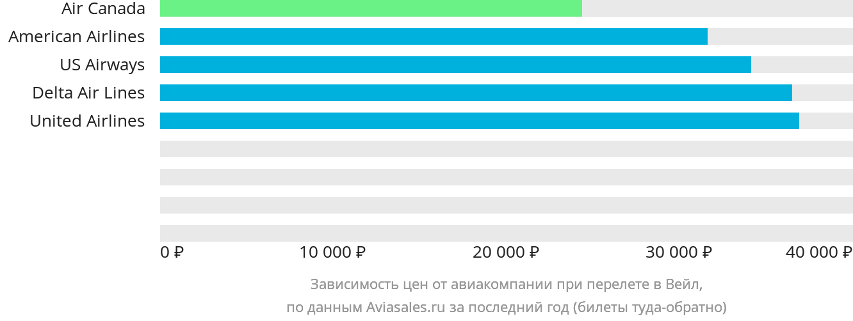 Динамика цен в зависимости от авиакомпании, совершающей перелет в Вейл-Игл, шт. Колорадо