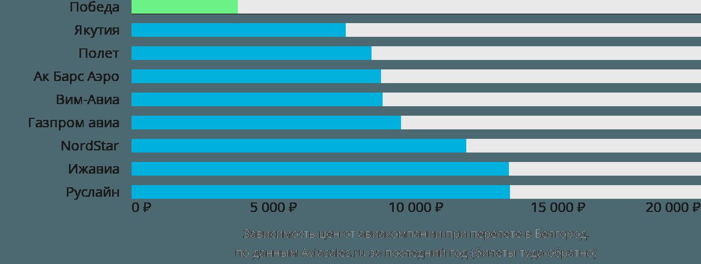 Динамика цен в зависимости от авиакомпании, совершающей перелет в Белгород