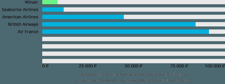 Динамика цен в зависимости от авиакомпании, совершающей перелет в Тортолу