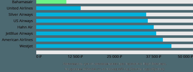 Динамика цен в зависимости от авиакомпании, совершающей перелет в Норт-Элеутера