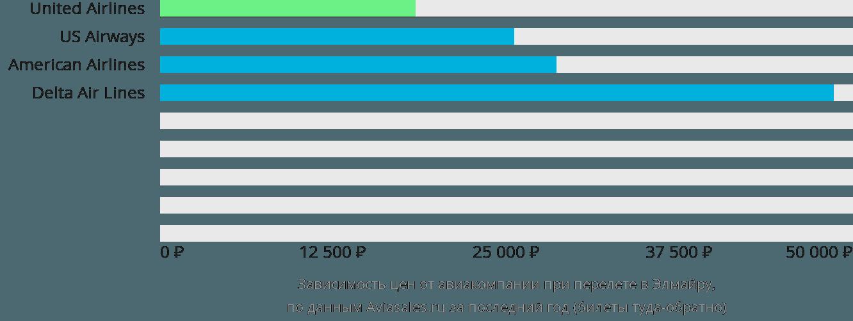 Динамика цен в зависимости от авиакомпании, совершающей перелет Эльмира