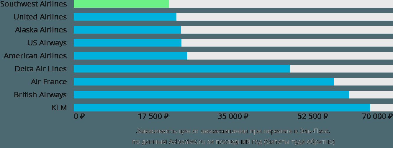 Динамика цен в зависимости от авиакомпании, совершающей перелет в Эль Пасо