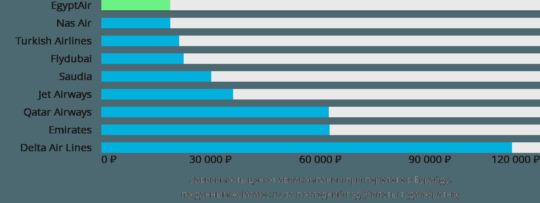 Динамика цен в зависимости от авиакомпании, совершающей перелет Бурайда