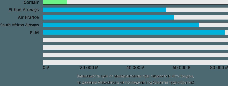 Динамика цен в зависимости от авиакомпании, совершающей перелет в Ист-Лондон