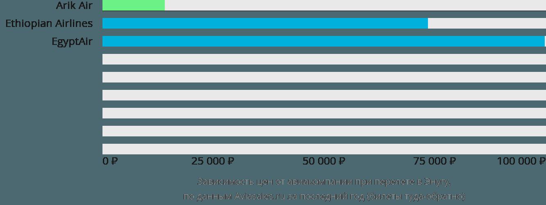 Динамика цен в зависимости от авиакомпании, совершающей перелет в Энугу