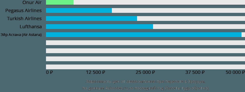 Динамика цен в зависимости от авиакомпании, совершающей перелет в Эрзурум