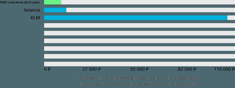 Динамика цен в зависимости от авиакомпании, совершающей перелет в Эсмеральдас