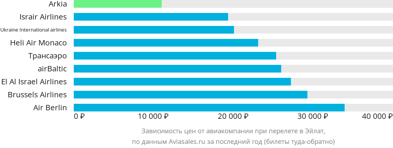 Динамика цен в зависимости от авиакомпании, совершающей перелет в Эйлат