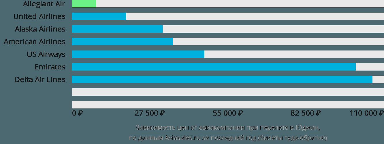 Динамика цен в зависимости от авиакомпании, совершающей перелет в Юджина