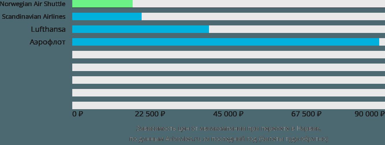 Динамика цен в зависимости от авиакомпании, совершающей перелет в Нарвик