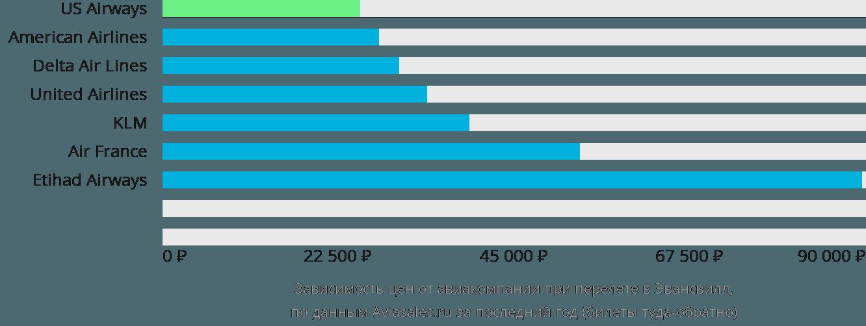 Динамика цен в зависимости от авиакомпании, совершающей перелет в Эвансвилл