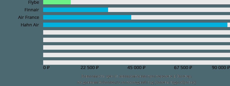 Динамика цен в зависимости от авиакомпании, совершающей перелет в Эксетер
