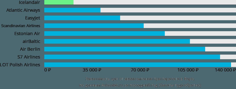 Динамика цен в зависимости от авиакомпании, совершающей перелет Сорвагур