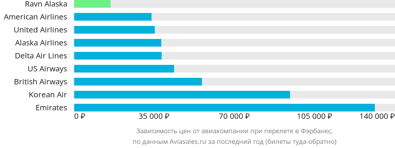 Динамика цен в зависимости от авиакомпании, совершающей перелет в Фэрбенкса