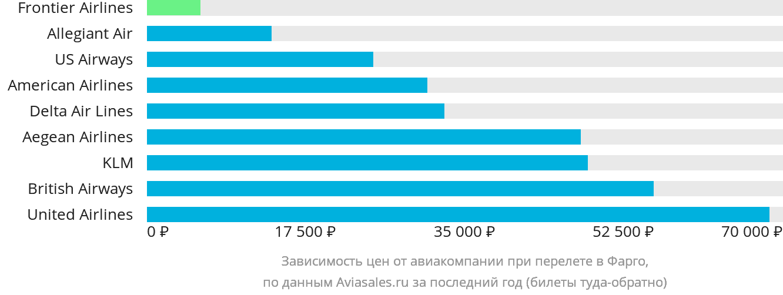 Динамика цен в зависимости от авиакомпании, совершающей перелет в Фарго