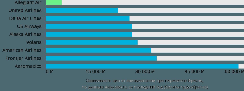 Динамика цен в зависимости от авиакомпании, совершающей перелет в Фресно